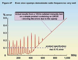 probe gain chart for harmonics in am band