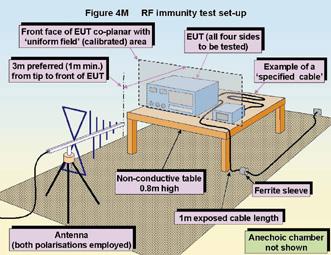 EMC testing - Part 4 - Radiated immunity