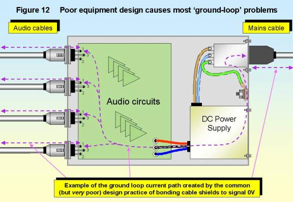 Bonding Cable Shields at Both Ends to Reduce Noise